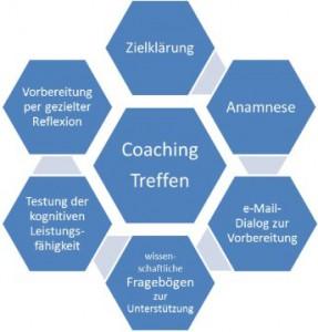 Bausteine eines Coachingprozesses